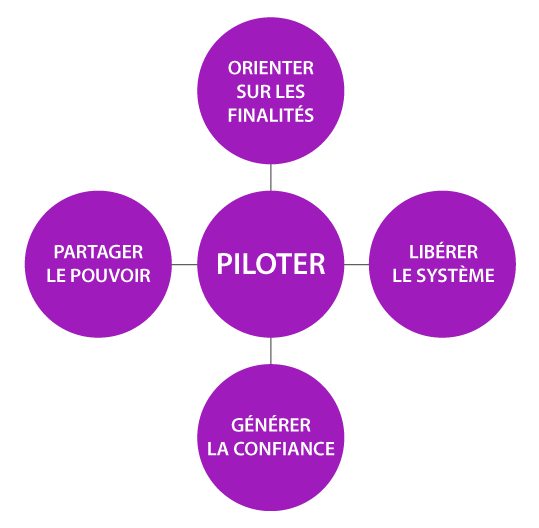 piloter diagramme - Hypso